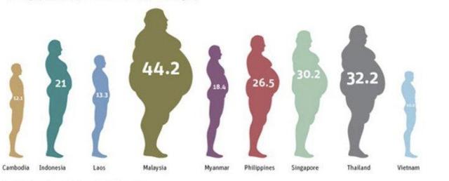Biểu đồ tỷ lệ béo phì ASEAN của WHO