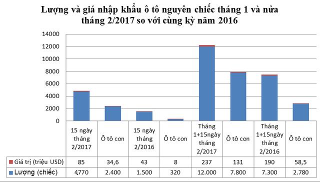 """Giá giảm mạnh, """"xế hộp"""" về Việt Nam tăng gấp 7 lần năm ngoái - 2"""