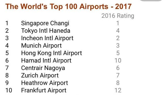 Nội Bài lọt top 100 sân bay tốt nhất thế giới - 2