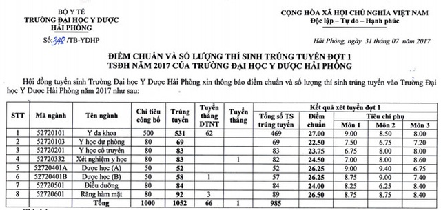 Điểm chuẩn năm 2017 vào Học viện Nông nghiệp Việt Nam, ĐH Y Dược  Hải Phòng - 1
