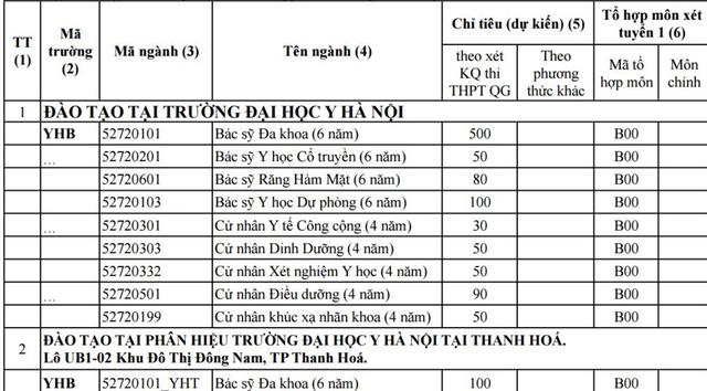 Trường ĐH Y Hà Nội nhận hồ sơ xét tuyển với mức điểm từ 15,5 - 2
