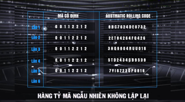 Austmatic Rolling Code sinh ra hàng tỷ mã ngẫu nhiên miễn dịch với dò phá mã