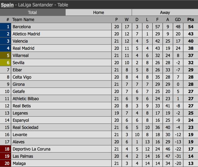 Barcelona không có đối thủ ở cuộc đua vô địch La Liga - 4