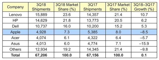 Doanh số Mac giảm mạnh trong Q3/2018 - 2