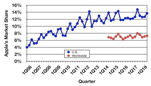 Biểu đồ theo dõi đà tăng trưởng thị phần của Apple.