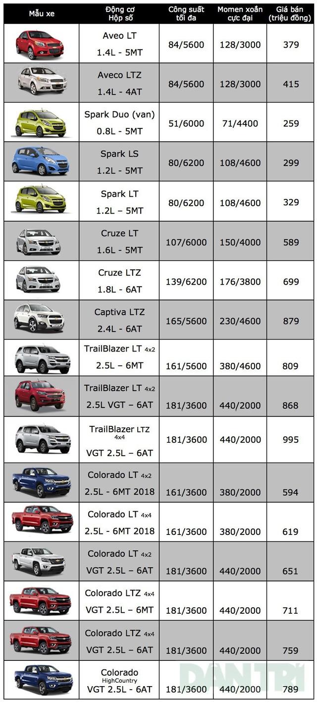 KIA Sedona tăng giá, Chevrolet Captiva hết khuyến mại - 3