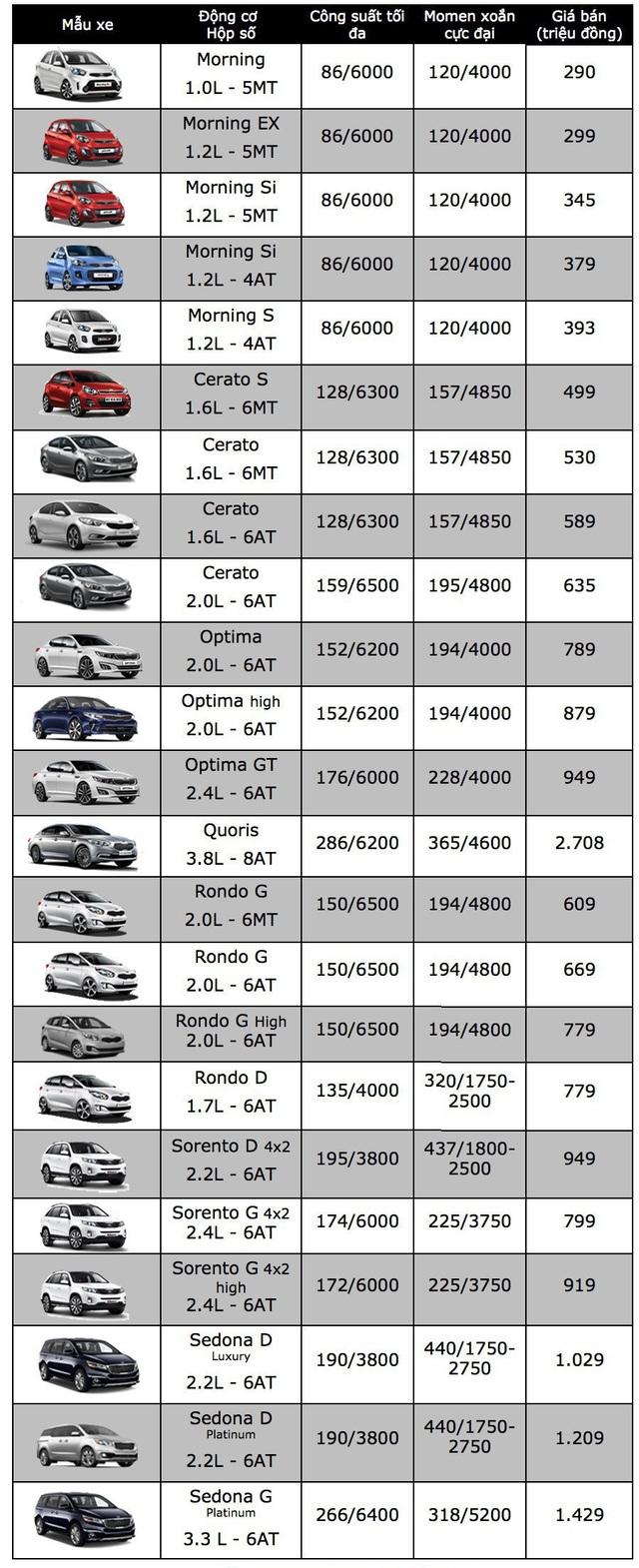 KIA Sedona tăng giá, Chevrolet Captiva hết khuyến mại - 2