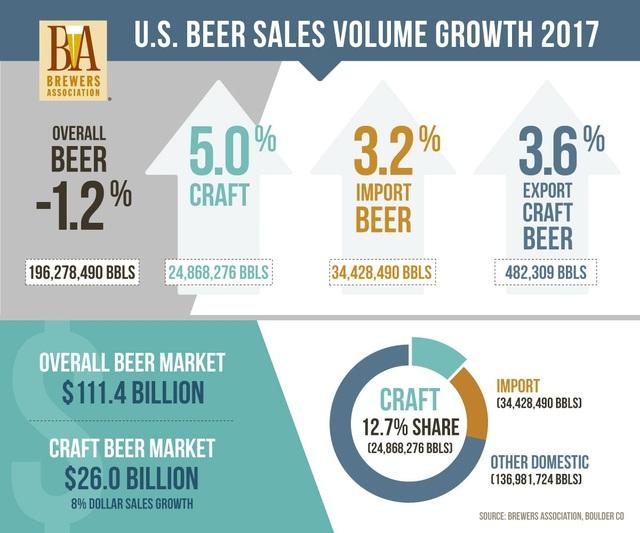 Khai trương chuỗi bia thủ công Mỹ nhập khẩu craftbrew - 2
