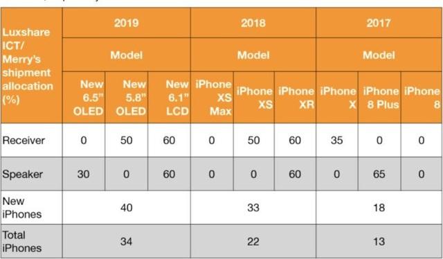 Rộ tin iPhone 2019 sẽ có 3 camera, duy trì kích thước như năm nay - 2