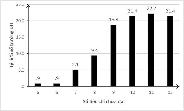 Số tiêu chí và tỷ lệ % các trường đại học chưa đạt - Kết quả tính toán của GS.TS Nguyễn Quang Dong trên cơ sở dữ liệu được xây dựng từ 117 Nghị quyết của các Hội đồng KĐCLGD.