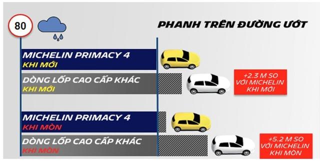 Michelin ra mắt Primacy 4 - Công nghệ mới, an toàn và êm ái hơn - 4