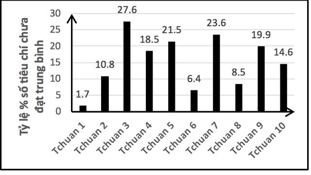 Tiêu chuẩn và tỷ lệ phần trăm số tiêu chí chưa đạt - Kết quả tính toán trên cơ sở dữ liệu được tác giả xây dựng từ 117 Nghị quyết của các Hội đồng KĐCLGD.