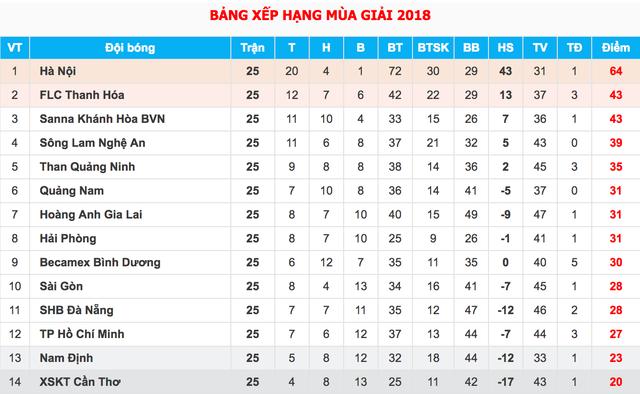 Nam Định chiếm ưu thế trước Cần Thơ trong cuộc đua trụ hạng V-League - 1