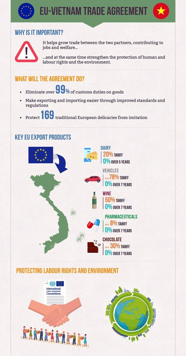 Một số nội dung của Hiệp định thương mại tự do Việt Nam - EU