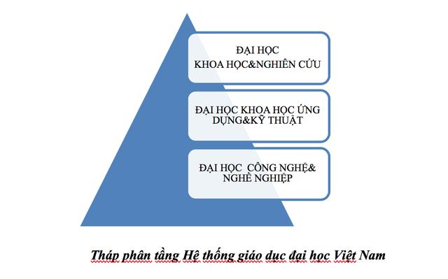 Phân tầng, xếp hạng đại học: Cần tính đến bài học kinh nghiệm của nước ngoài - 2
