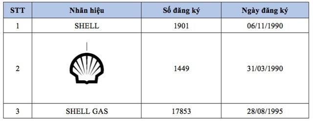 Dấu hiệu xâm phạm quyền đối với nhãn hiệu Shell và an toàn sản phẩm - 1