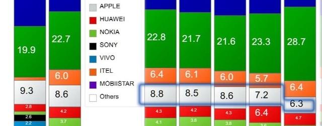 Samsung, Oppo thay nhau dẫn đầu thị trường smartphone Việt Nam - 4