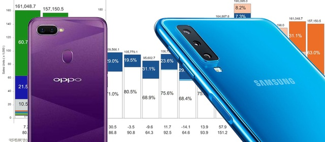Samsung, Oppo thay nhau dẫn đầu thị trường smartphone Việt Nam - 3