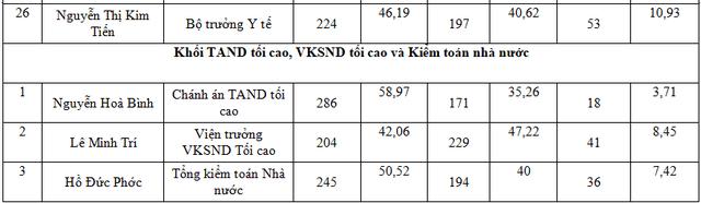 Kết quả lấy phiếu tín nhiệm 48 lãnh đạo chủ chốt - 4