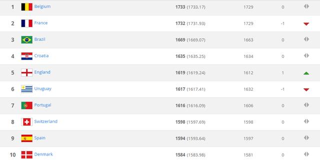 Top 10 đội bóng dẫn đầu trên BXH FIFA