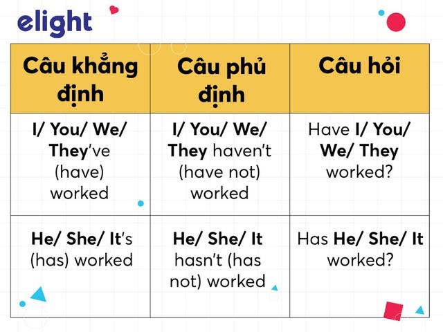 Học tiếng Anh: Cách dùng Thì hiện tại hoàn thành đầy đủ và chuẩn xác nhất - 1