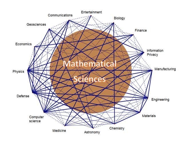 Kết nối giữa khoa học toán học và các khoa học khác