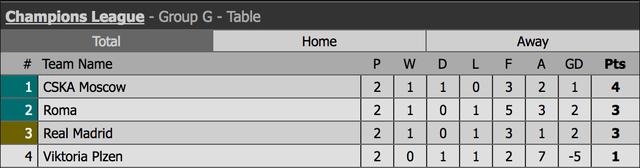 Real Madrid gục ngã đau đớn trước CSKA Moscow tại nước Nga - 13