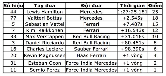 """Bottas chủ động """"nhường"""" chiến thắng chặng Sochi cho Hamilton - 11"""