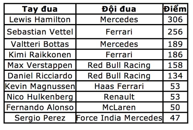 """Bottas chủ động """"nhường"""" chiến thắng chặng Sochi cho Hamilton - 12"""