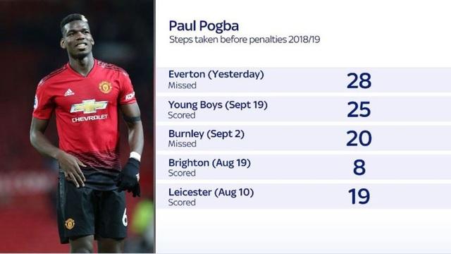 Số nhịp bước chân của Pogba khi thực hiện phạt đền ở mùa này