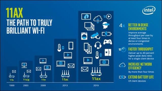 Wi-Fi 6 có tốc độ nhanh hơn tới 40% so với mạng Wi-Fi hiện nay.