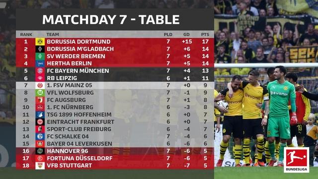 BXH Bundesliga tính tới thời điểm này