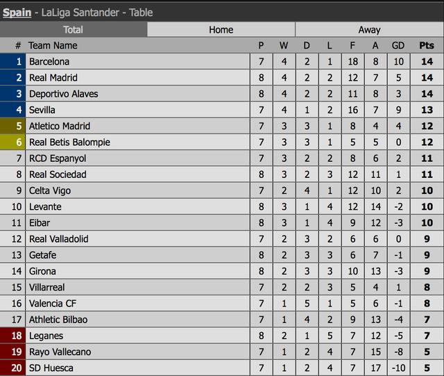 Gục ngã trước Alaves, Real Madrid rơi vào khủng hoảng - 14