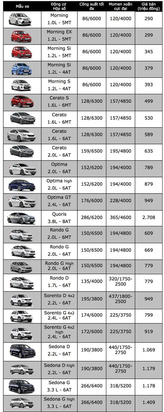 Nhiều thay đổi với xe BMW tại Việt Nam, KIA Rondo giảm giá - 2