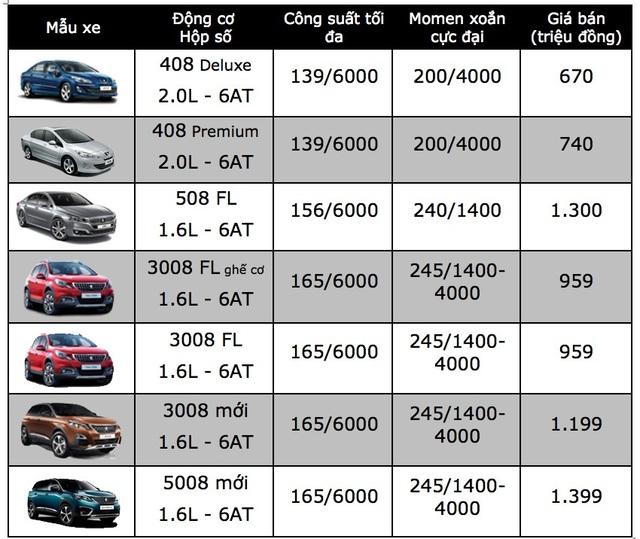 Nhiều thay đổi với xe BMW tại Việt Nam, KIA Rondo giảm giá - 3
