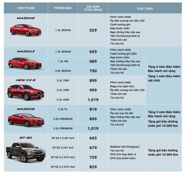 Bảng giá và quà tặng Mazda trong tháng 10/2018