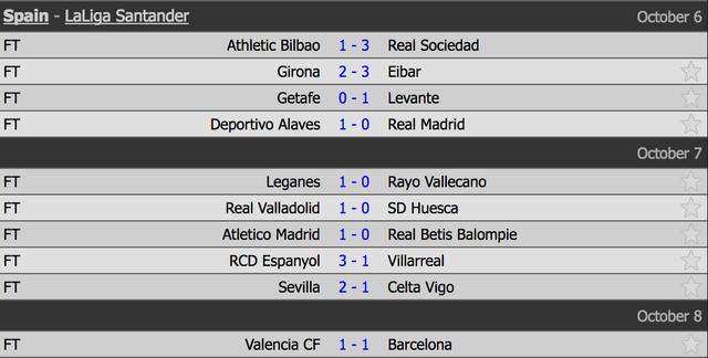 Hòa thất vọng Valencia, Barcelona đánh mất ngôi đầu bảng La Liga - 1