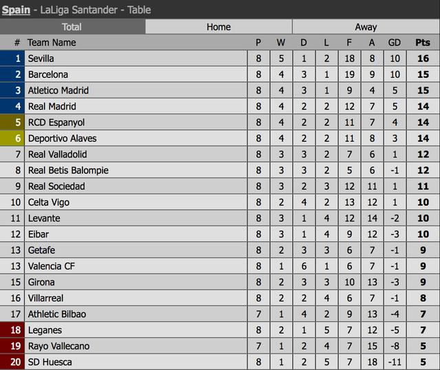 Hòa thất vọng Valencia, Barcelona đánh mất ngôi đầu bảng La Liga - 7