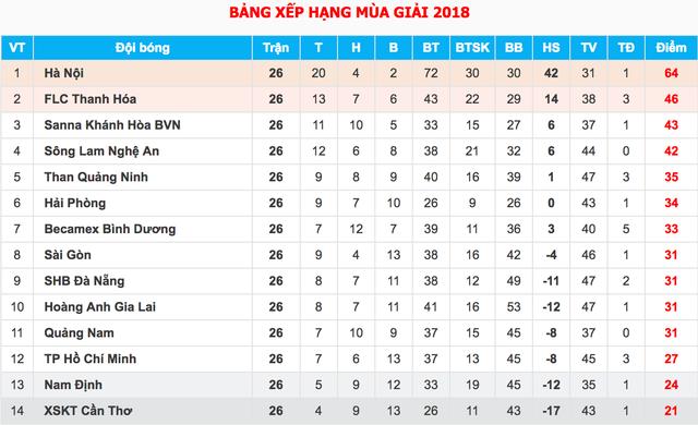Hòa Nam Định, Cần Thơ chính thức xuống hạng tại V-League - 7