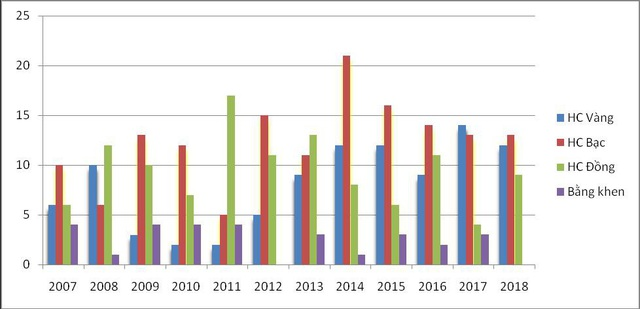 Biểu đồ kết quả dự thi Olympic khu vực và quốc tế từ năm 2007-2018