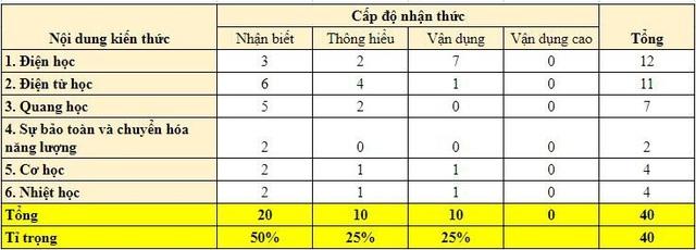 Cấu trúc đề thi minh họa môn Vật lí - Tuyển sinh vào 10 năm 2019 - Hà Nội