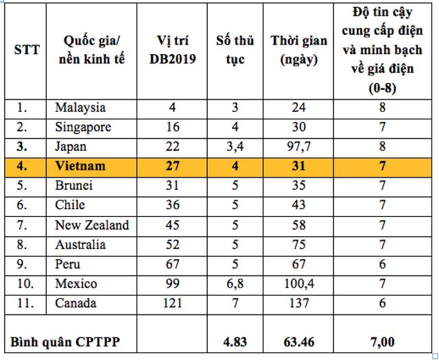 Chỉ số Tiếp cận điện năng của các nước tham gia hiệp định CPTPP