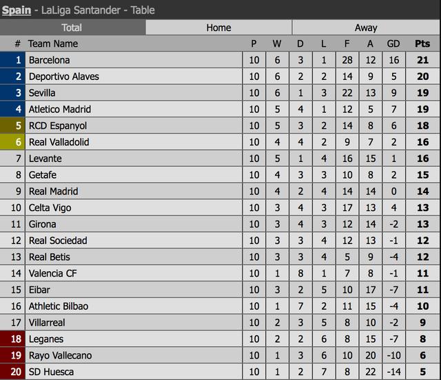 Tân HLV Solari có giúp Real Madrid thoát khỏi vị trí thứ 9 La Liga? - 4