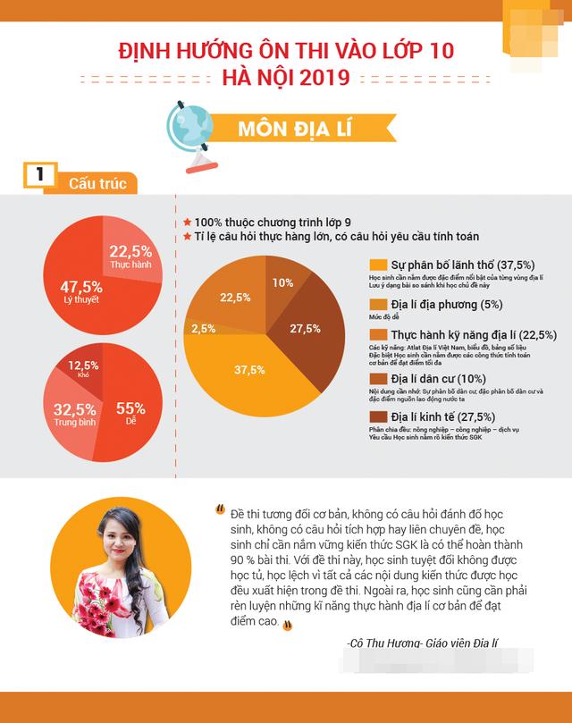 [Inforgraphic]: Bí quyết ôn thi các môn vào lớp 10 THPT của Hà Nội - 1
