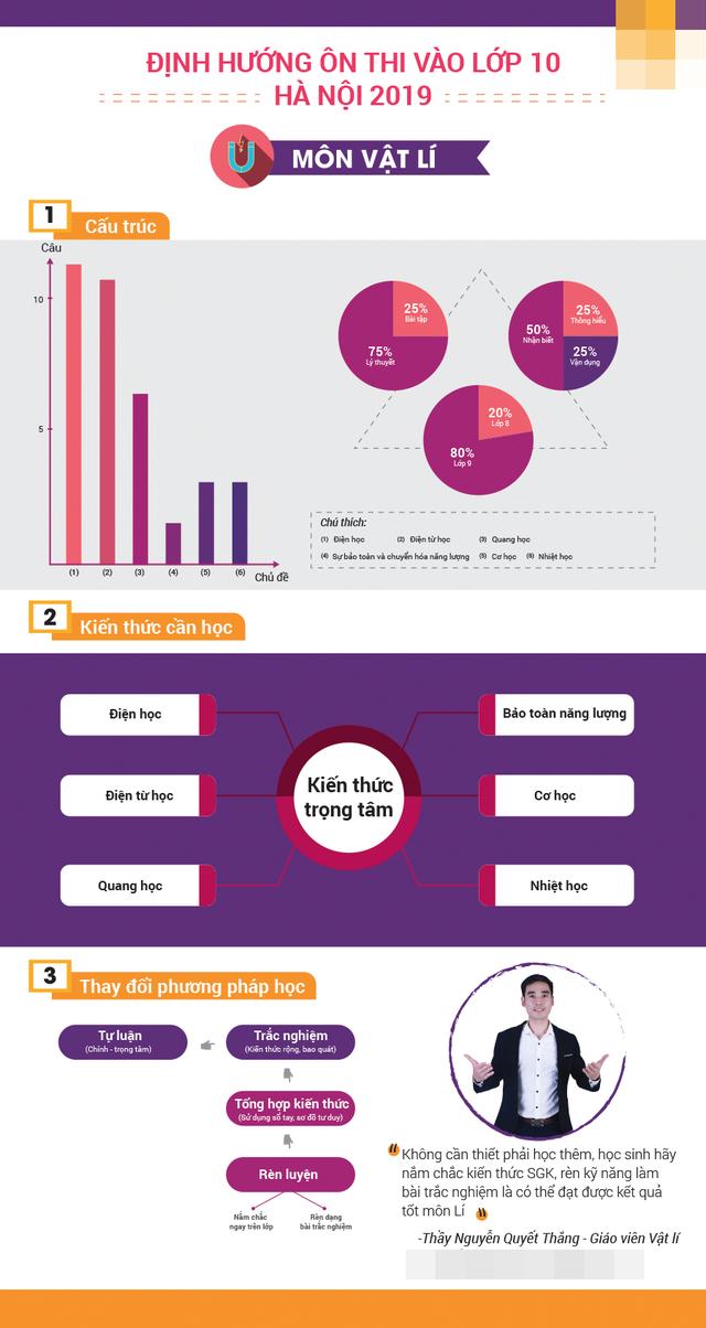 [Inforgraphic]: Bí quyết ôn thi các môn vào lớp 10 THPT của Hà Nội - 6
