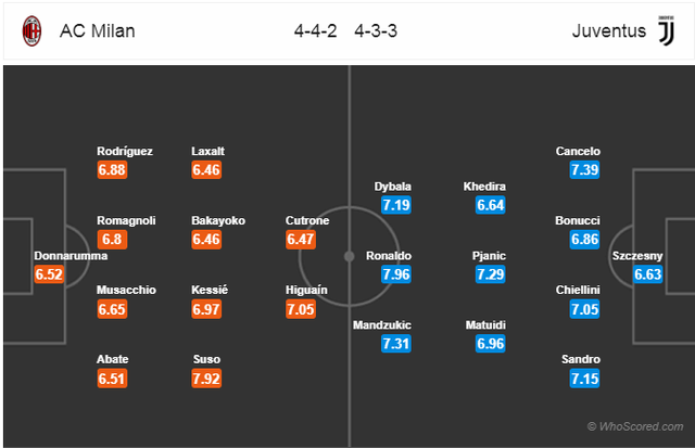 C.Ronaldo sẽ vực dậy Juventus sau thất bại trước MU? - 4