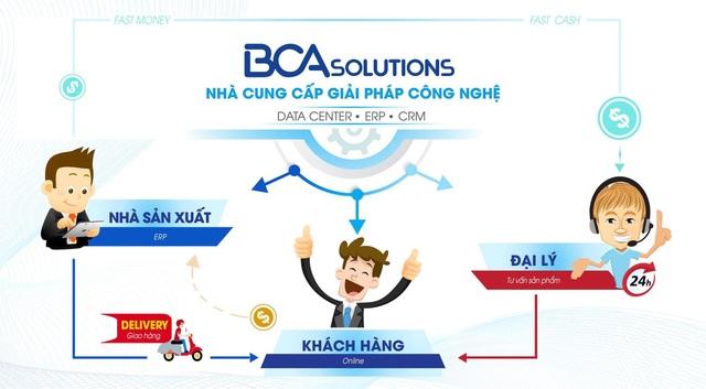 BCA Slutions mang đến giải pháp hoàn hảo cho hoạt động kinh doanh trực tuyến