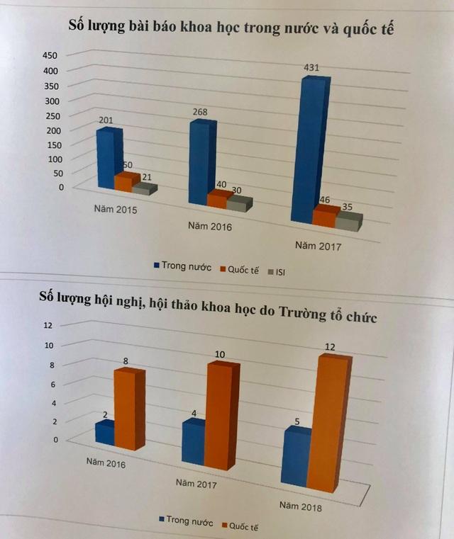 Thống kê số lượng bài báo khoa học trong nước và quốc tế trong 3 năm qua của trường ĐH Giao thông vận tải