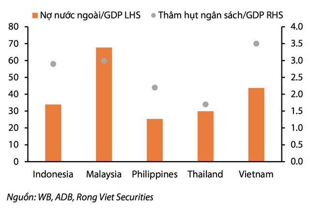 Nợ nước ngoài và thâm hụt ngân sách của Việt Nam trong tương quan với khu vực