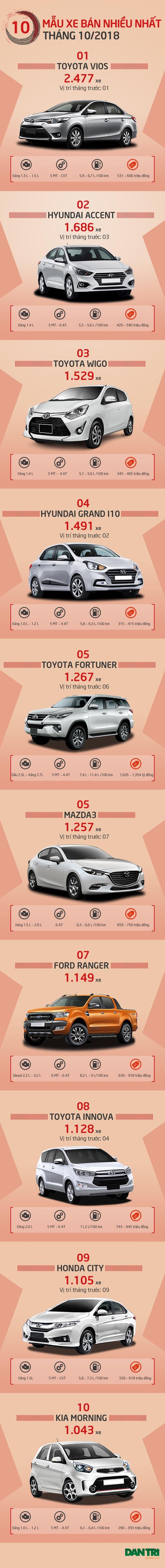 Top 10 mẫu xe bán nhiều nhất Việt Nam tháng 10/2018 - 1
